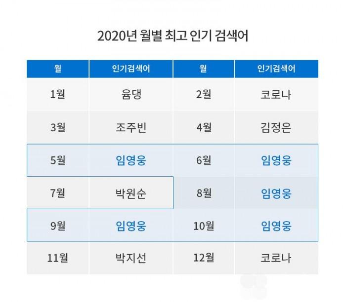 데이블_2020_월별 인기 검색어.jpg