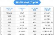 올해 '누구'에 가장 많이 찾은 가수는 '방탄소년단'